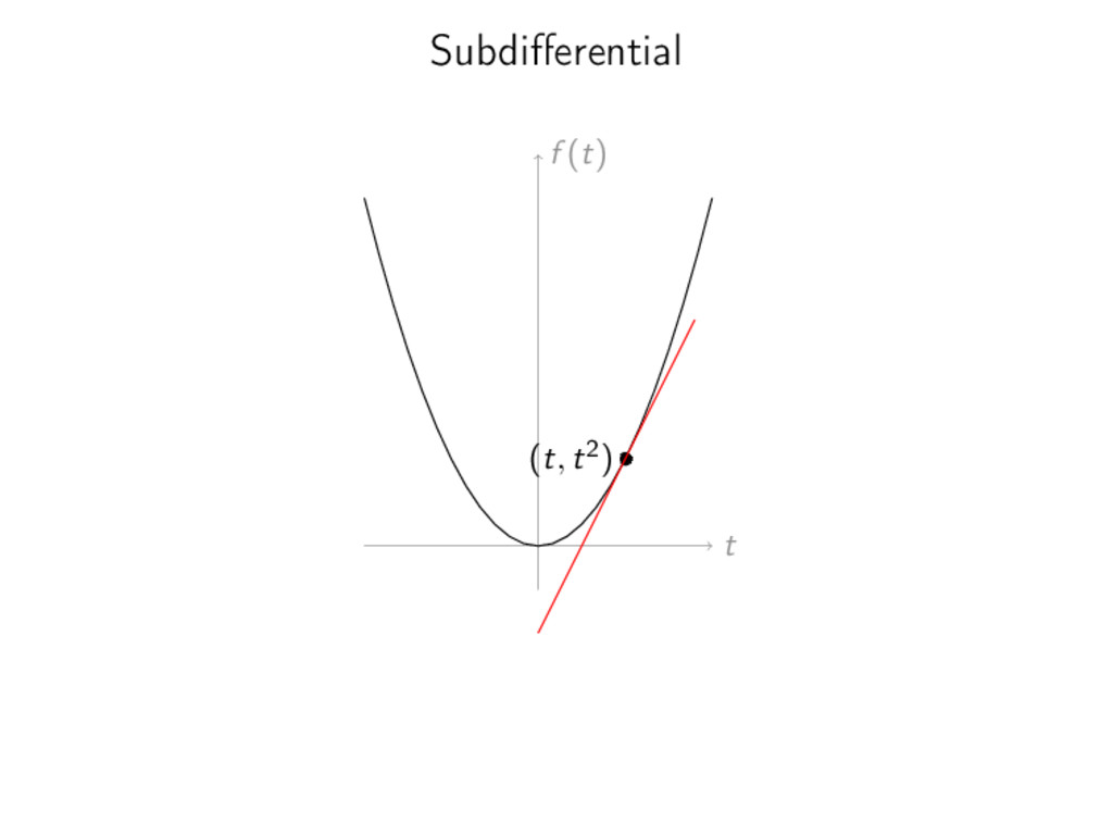 Subdifferential t f (t) (t, t2)