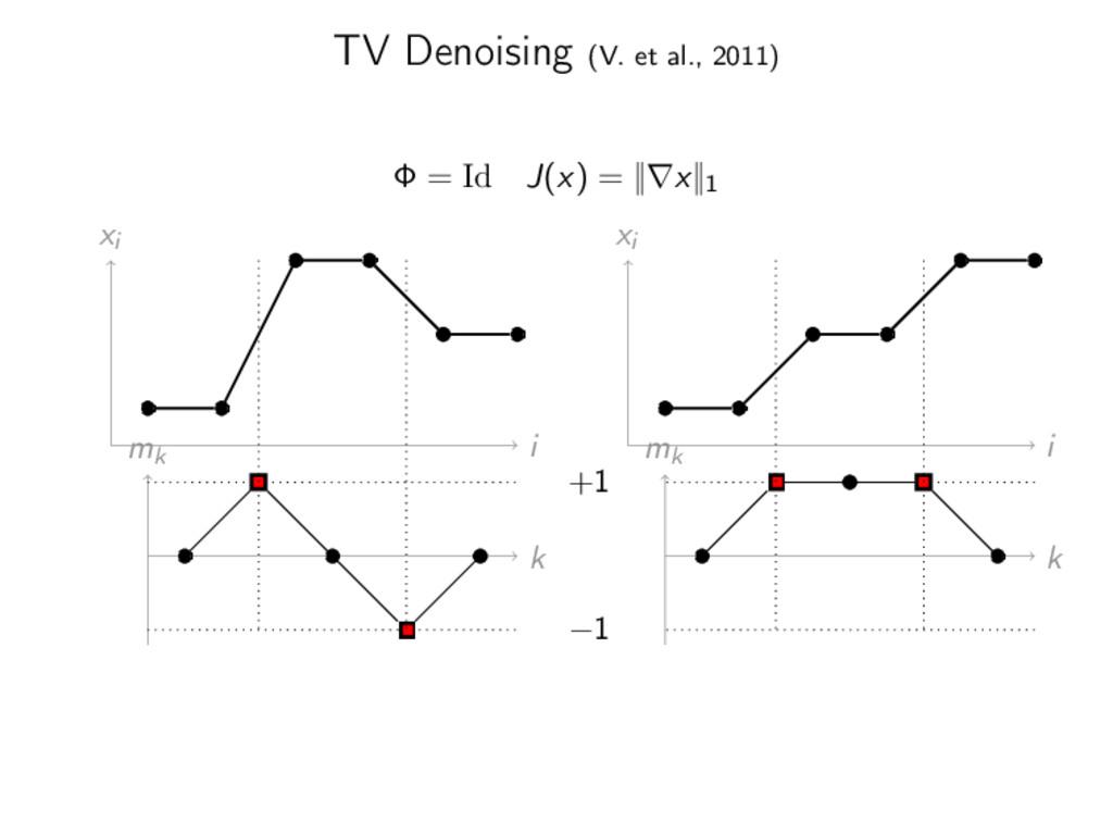 TV Denoising (V. et al., 2011) Φ = Id J(x) = ||...