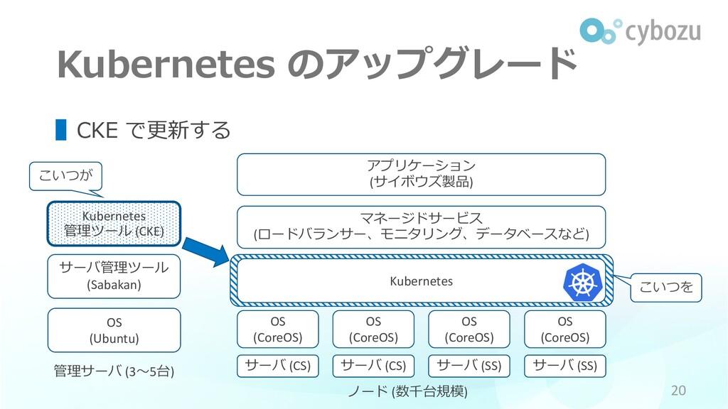 こいつを Kubernetes のアップグレード OS (Ubuntu) 管理サーバ (3〜5...
