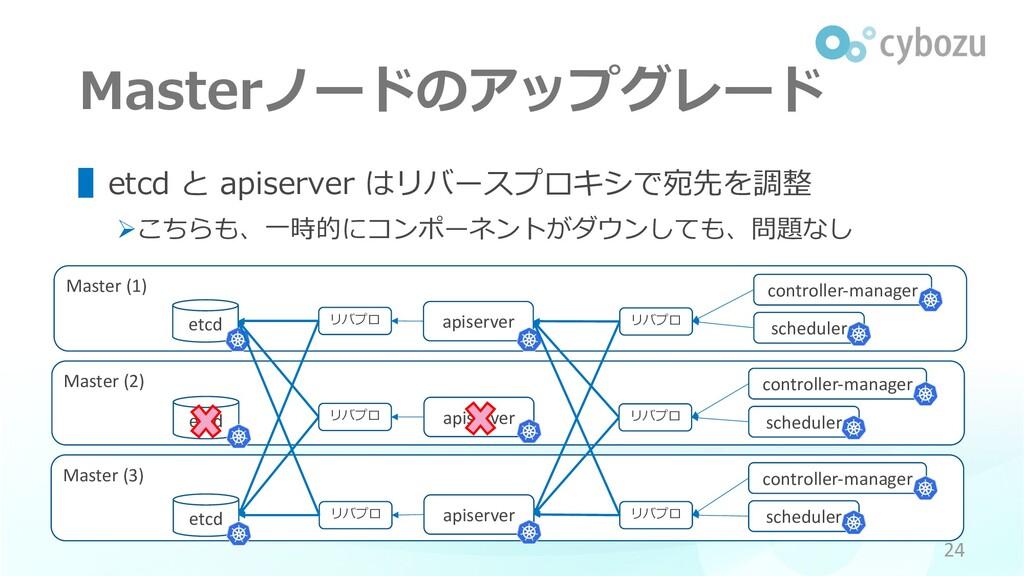 Master (3) Master (2) etcd Master (1) Masterノード...