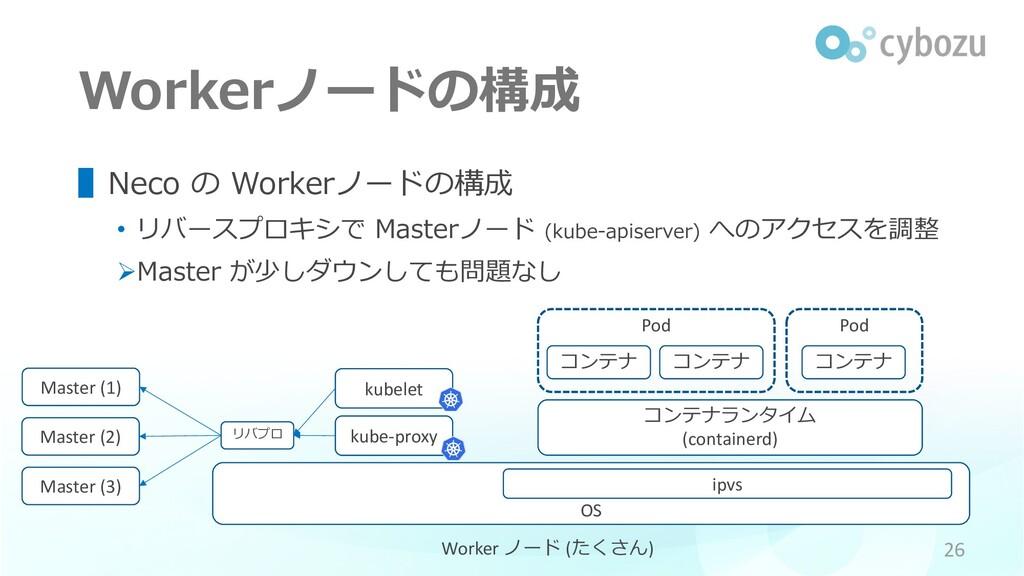 Pod Workerノードの構成 ▌Neco の Workerノードの構成 • リバースプロキ...