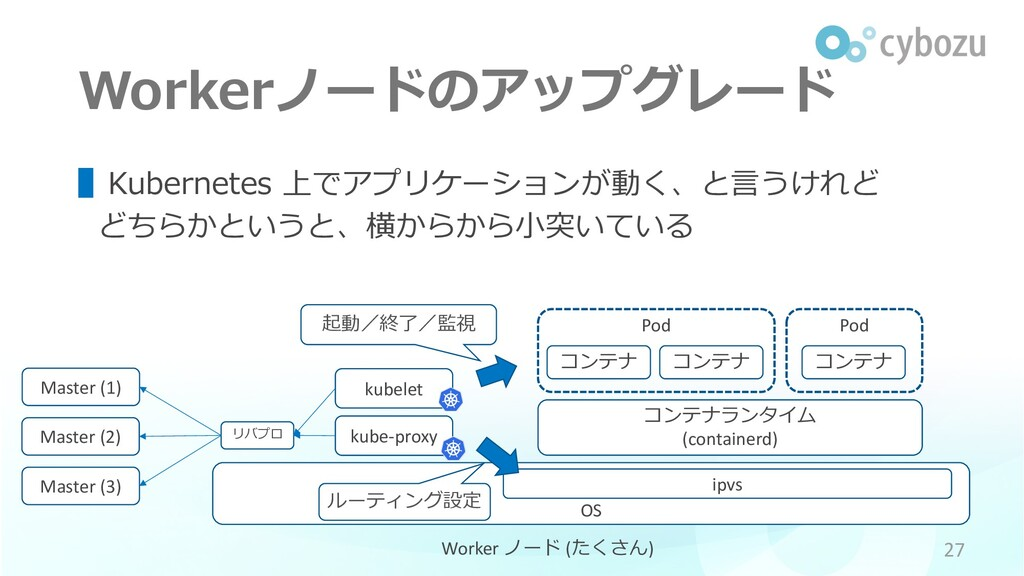 Pod Workerノードのアップグレード ▌Kubernetes 上でアプリケーションが動く...
