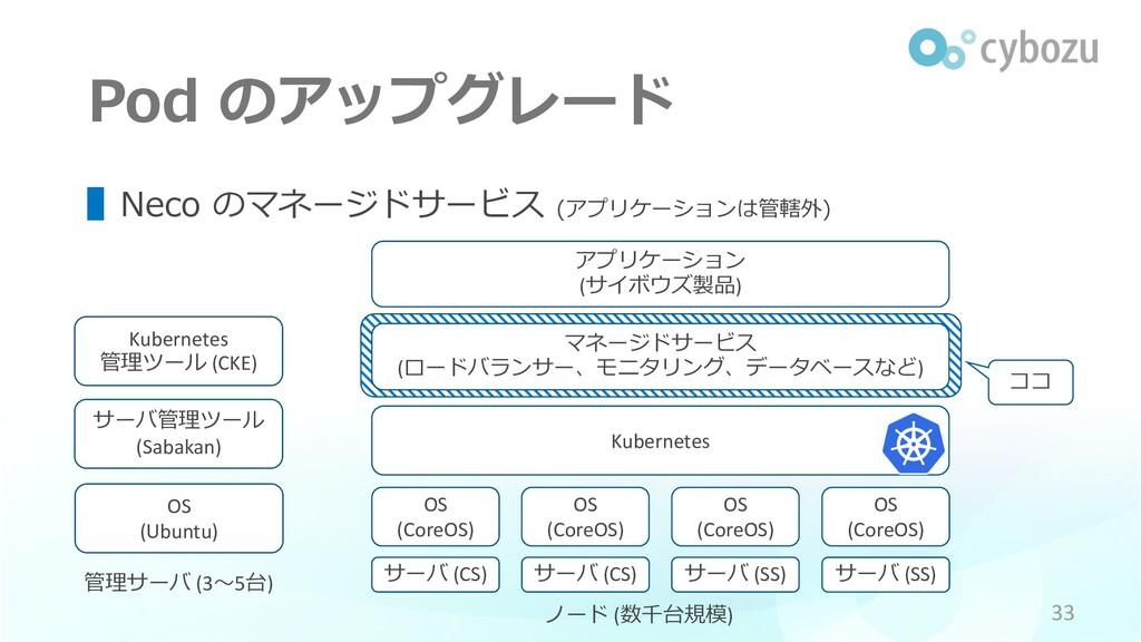 ココ Pod のアップグレード OS (Ubuntu) 管理サーバ (3〜5台) サーバ管理ツ...