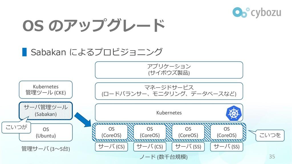 こいつを OS のアップグレード OS (Ubuntu) 管理サーバ (3〜5台) サーバ管理...