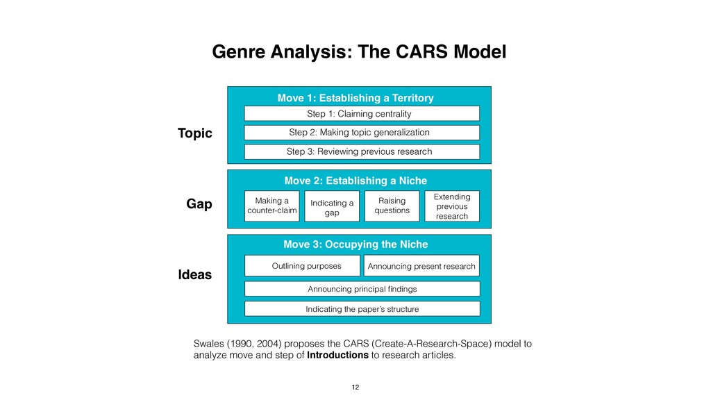 Genre Analysis: The CARS Model Swales (1990, 20...