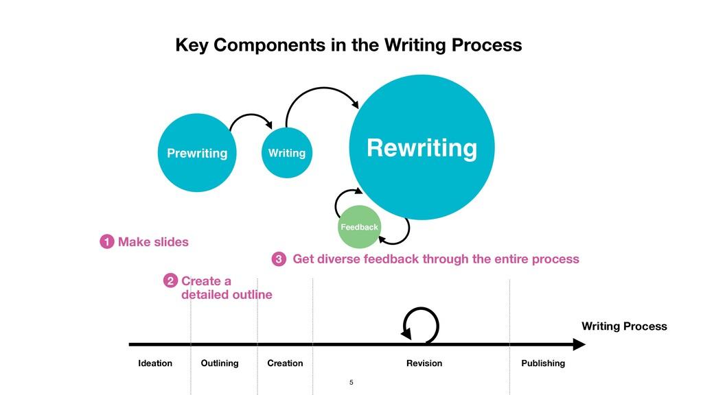 Prewriting Writing Rewriting Feedback Key Compo...