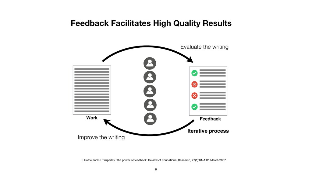 Feedback Facilitates High Quality Results Evalu...