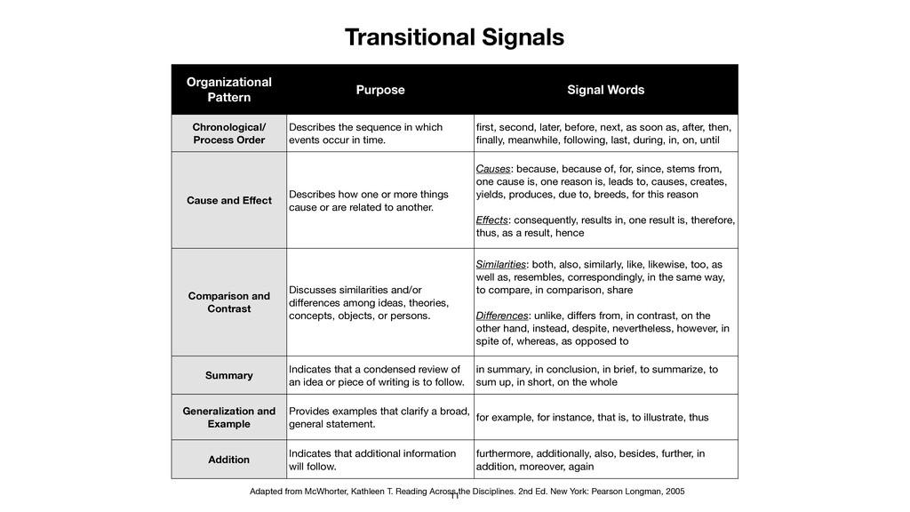 Organizational Pattern Purpose Signal Words Chr...