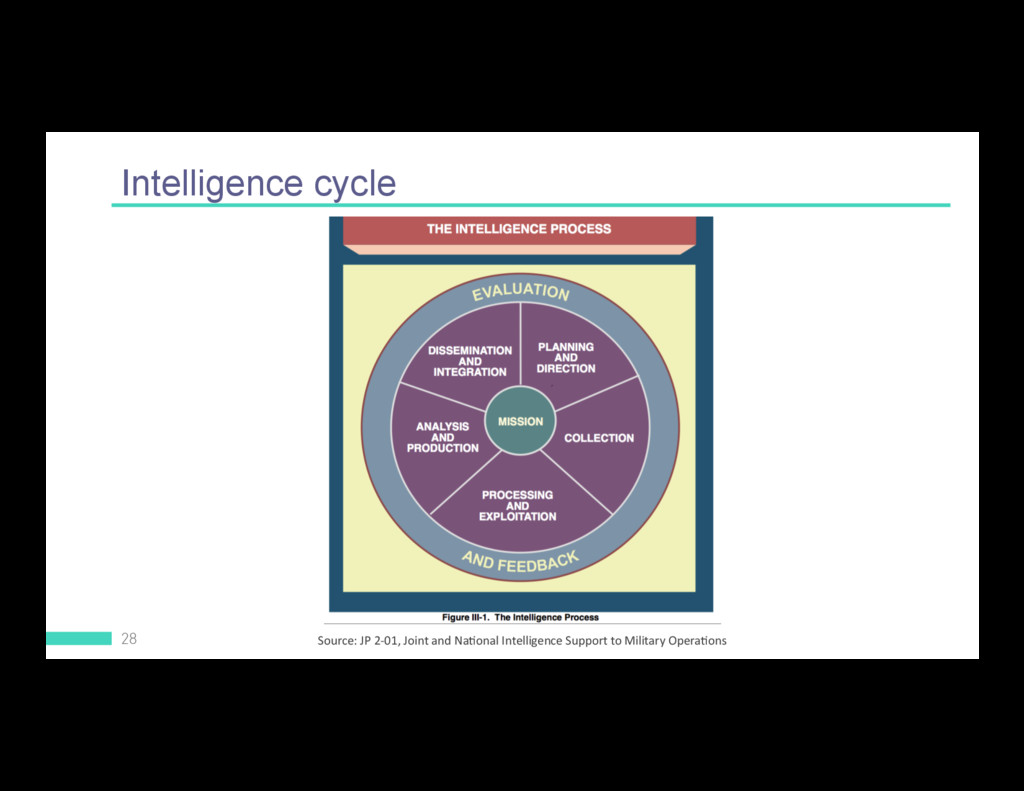 Intelligence cycle 28 Source: JP 2-01, Joint an...