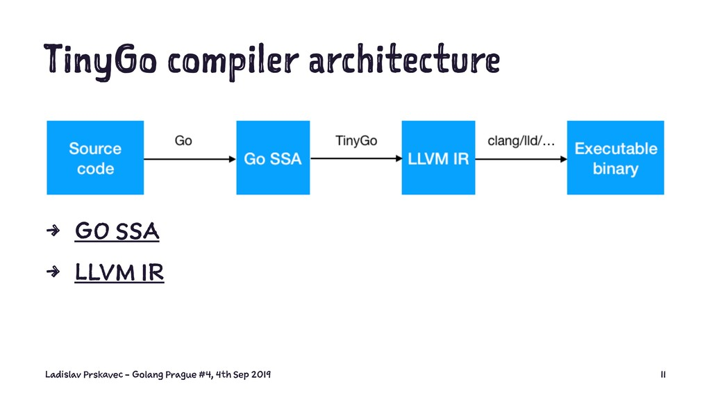 TinyGo compiler architecture 4 GO SSA 4 LLVM IR...