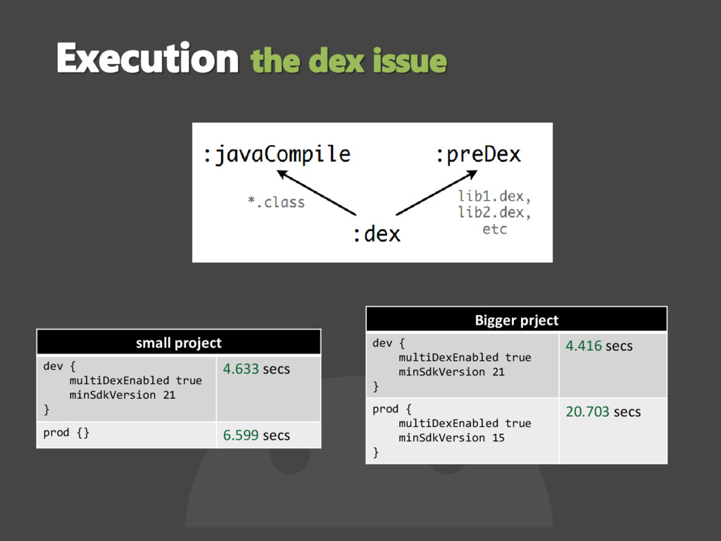 small project dev { multiDexEnabled true minSdk...