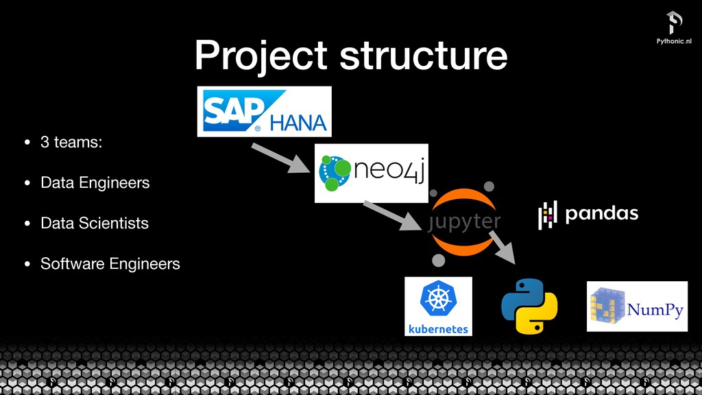 Project structure • 3 teams:  • Data Engineers ...