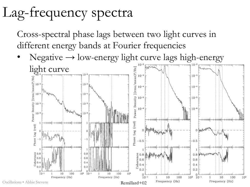 Cross-spectral phase lags between two light cur...
