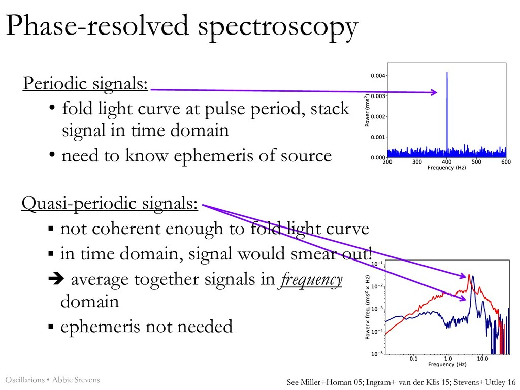 Phase-resolved spectroscopy Periodic signals: •...