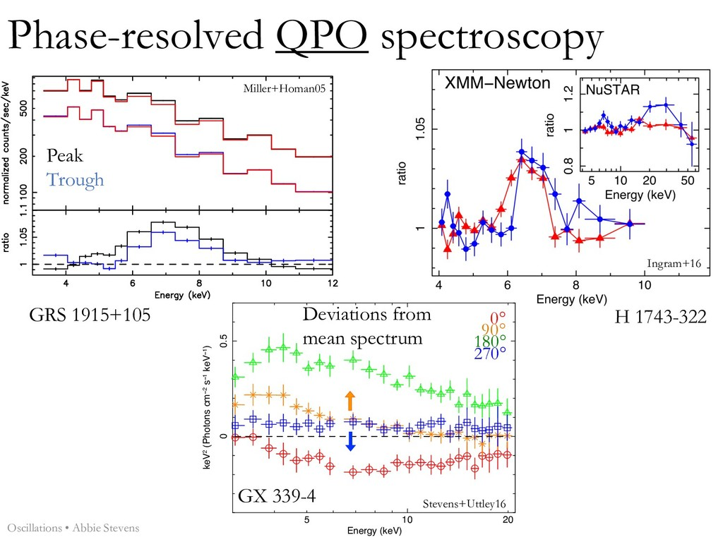 Phase-resolved QPO spectroscopy high phase low ...