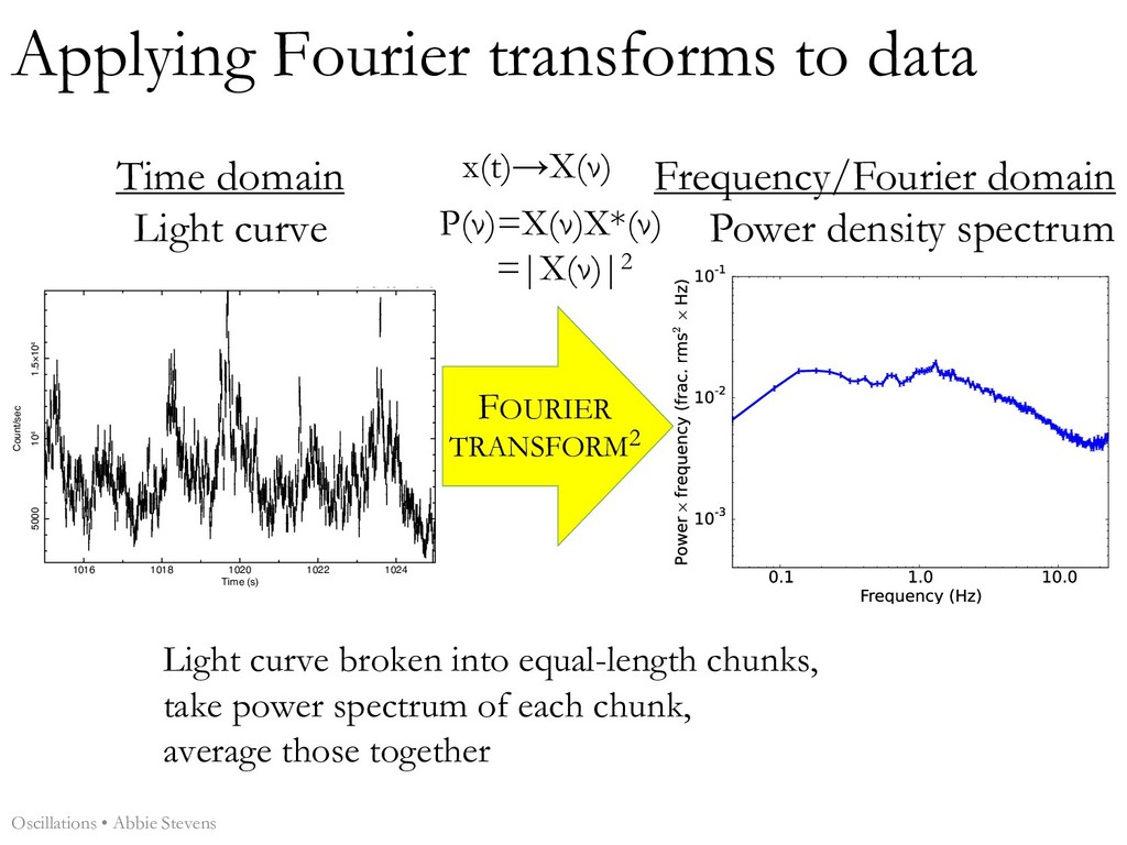 Applying Fourier transforms to data 1016 1018 1...
