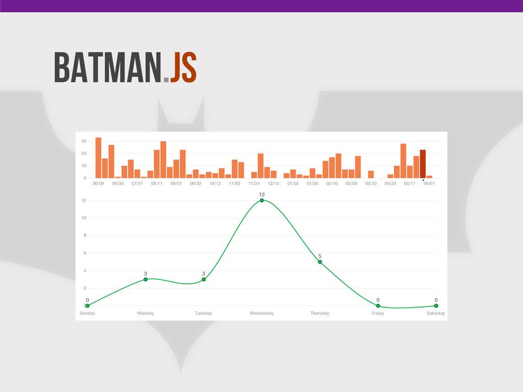 Batman.js Use ← and → to navigate 0 10 20 30 06...