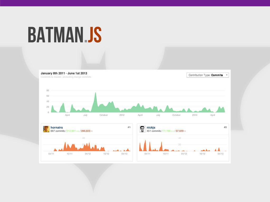 Batman.js #1 hornairs 887 commits / 312,981 ++ ...