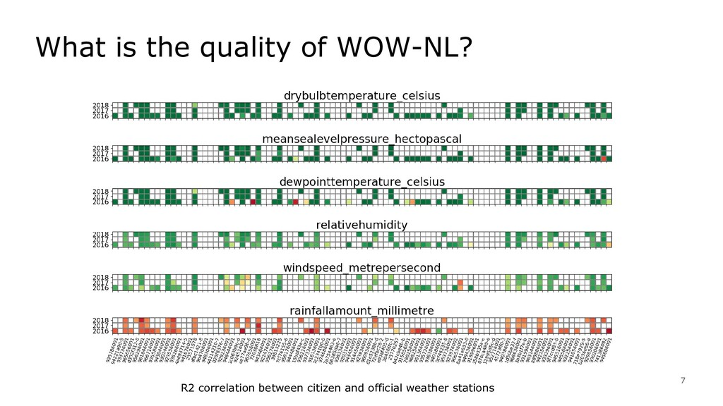 7 What is the quality of WOW-NL? R2 correlation...