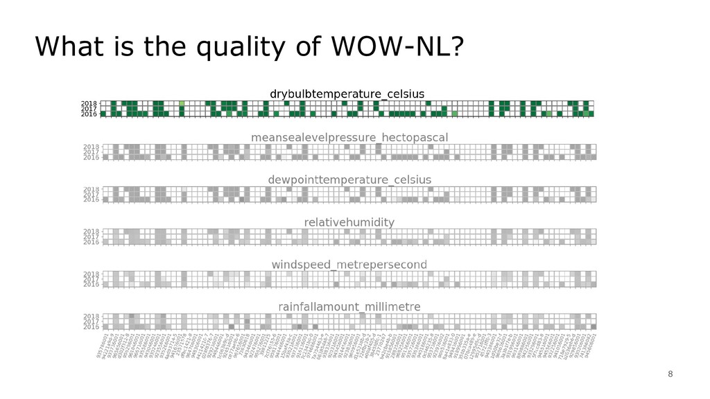 8 What is the quality of WOW-NL?
