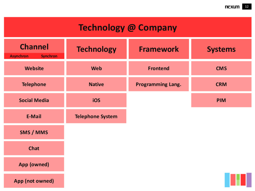 12 Technology @ Company Channel E-Mail SMS / MM...