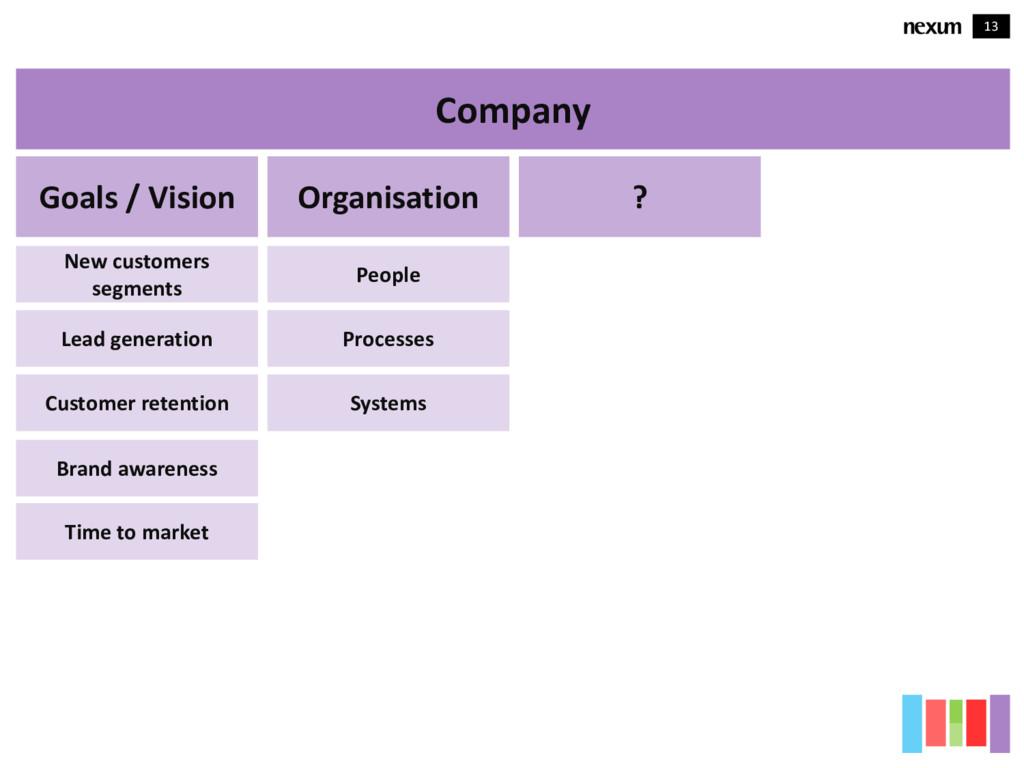 13 Company Goals / Vision New customers segment...