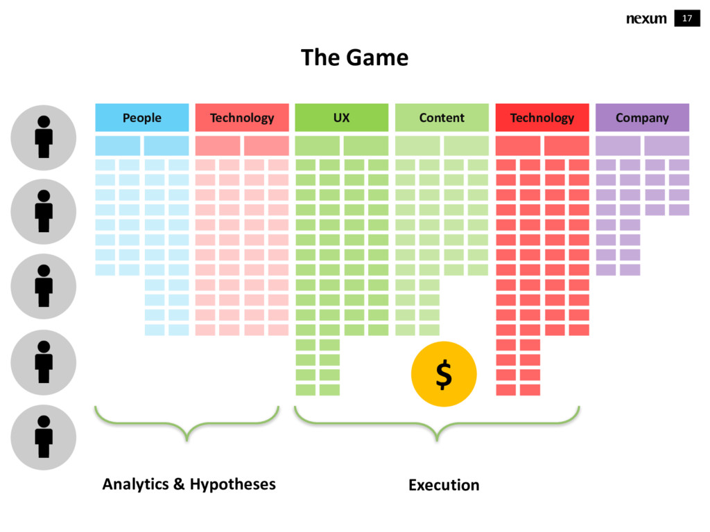 17 The Game People Technology UX Content Techno...