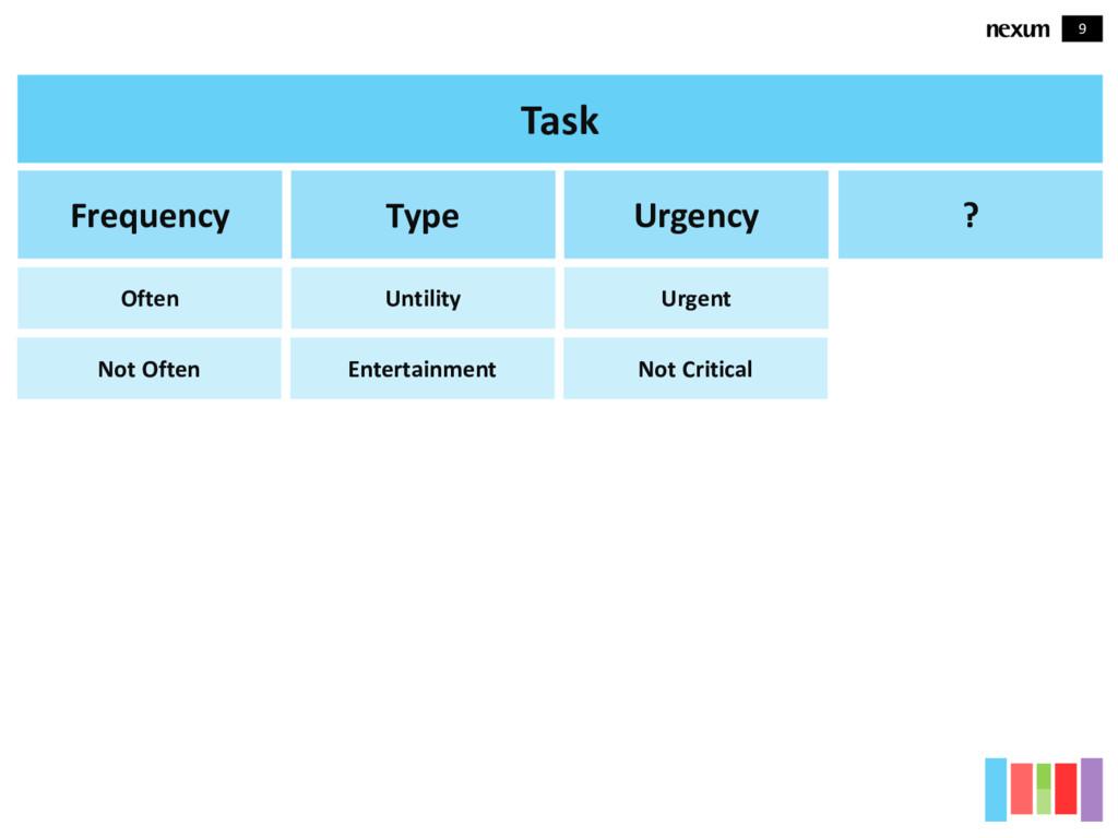 9 Task Frequency Often Not Often Type Untility ...