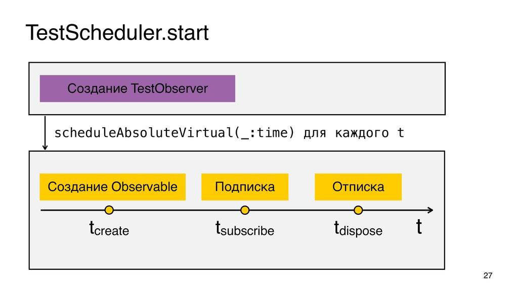 TestScheduler.start 27 t tcreate Создание Obs...