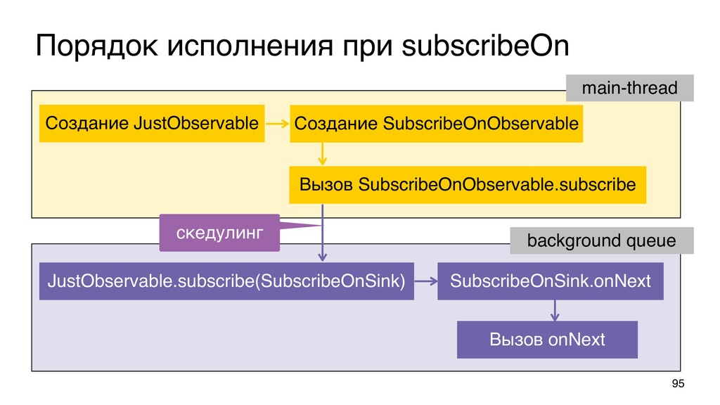 Порядок исполнения при subscribeOn 95 Вызов Sub...