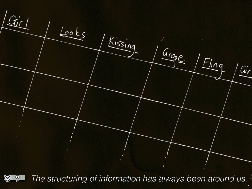 The structuring of information has always been ...
