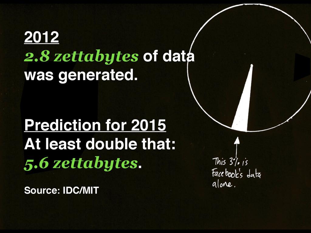 2012 2.8 zettabytes of data was generated. P...