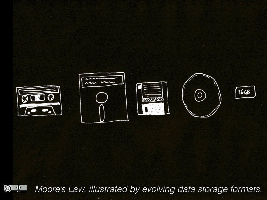 Moore's Law, illustrated by evolving data stora...