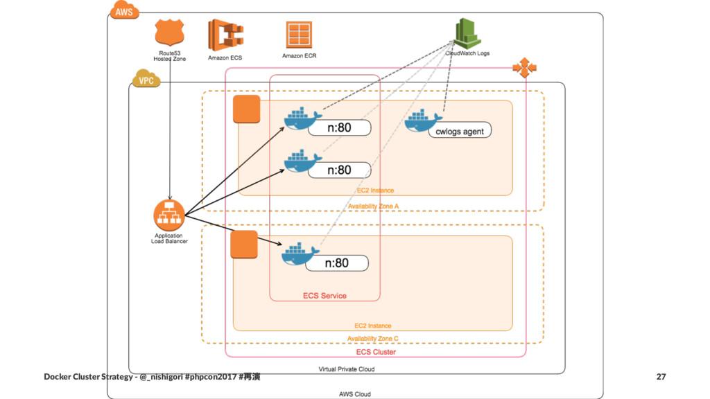 Docker Cluster Strategy - @_nishigori #phpcon20...