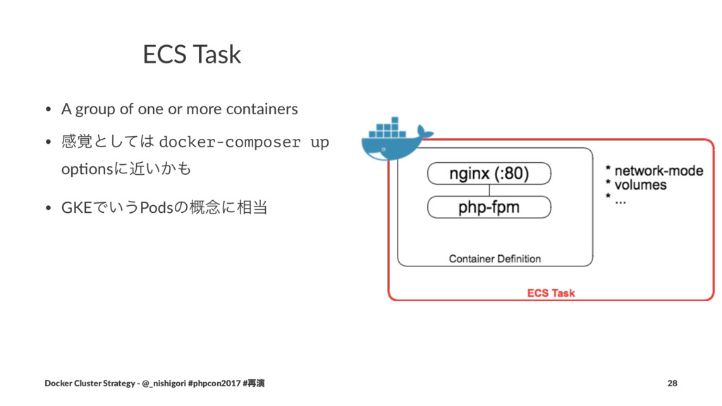 ECS Task • A group of one or more containers • ...