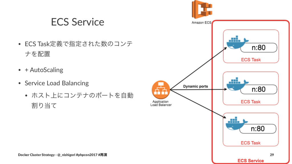 ECS Service • ECS TaskఆٛͰࢦఆ͞Εͨͷίϯς φΛஔ • + Au...