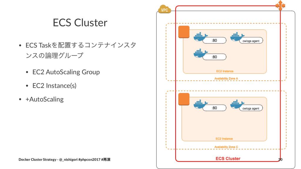ECS Cluster • ECS TaskΛஔ͢ΔίϯςφΠϯελ ϯεͷཧάϧʔϓ •...