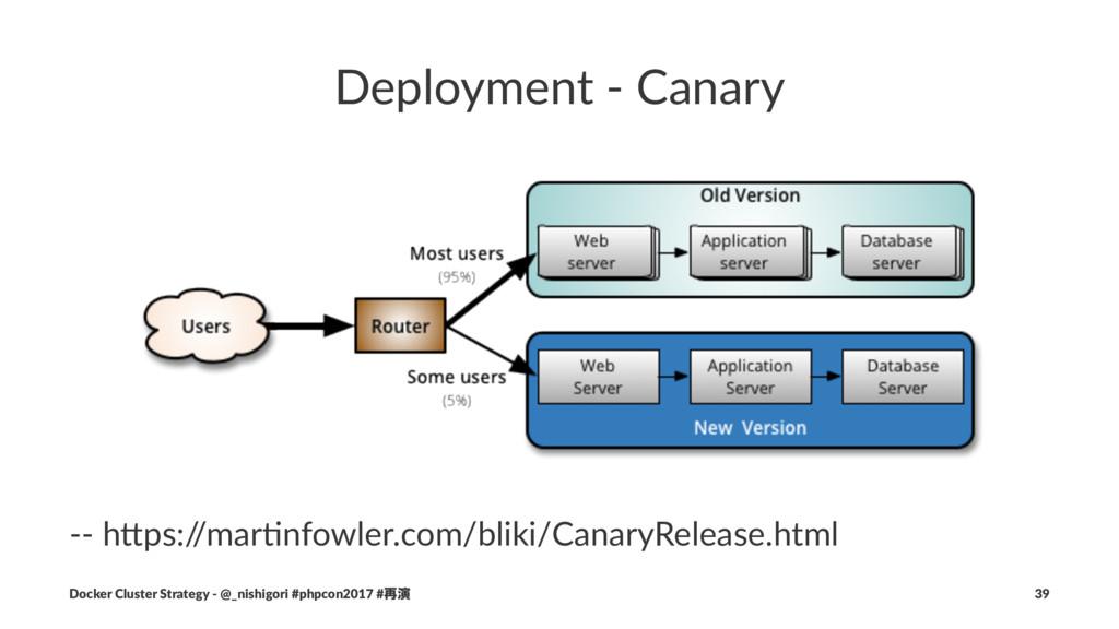 Deployment - Canary -- h$ps:/ /mar,nfowler.com/...