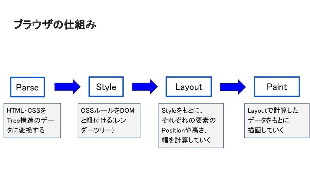 ブラウザの仕組み Parse Style Layout Paint HTML・CSS...