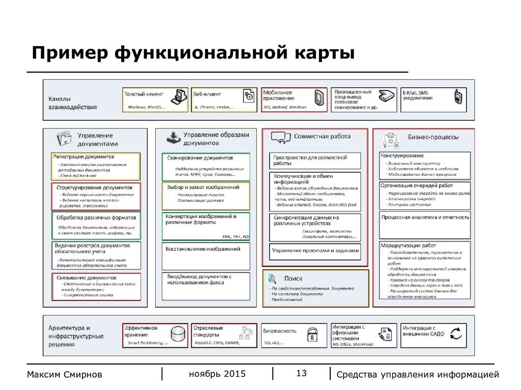 Средства управления информацией 13 Максим Смирн...