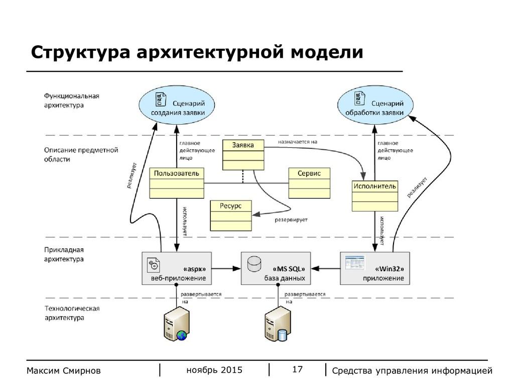 Средства управления информацией 17 Максим Смирн...