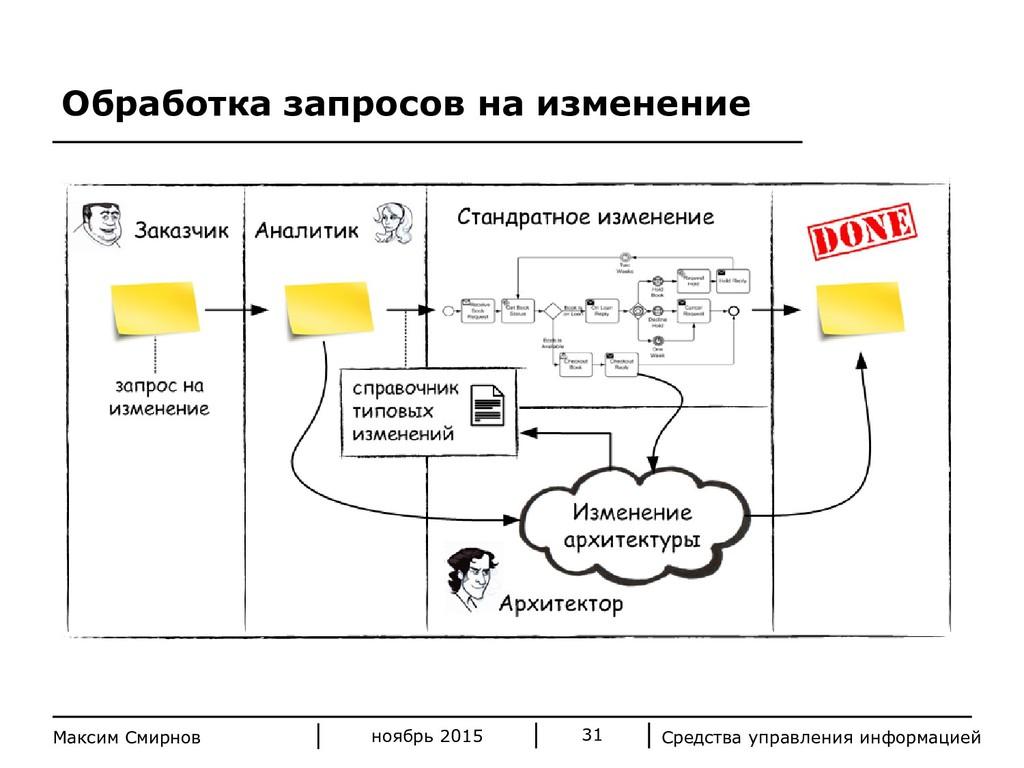 Средства управления информацией 31 Максим Смирн...