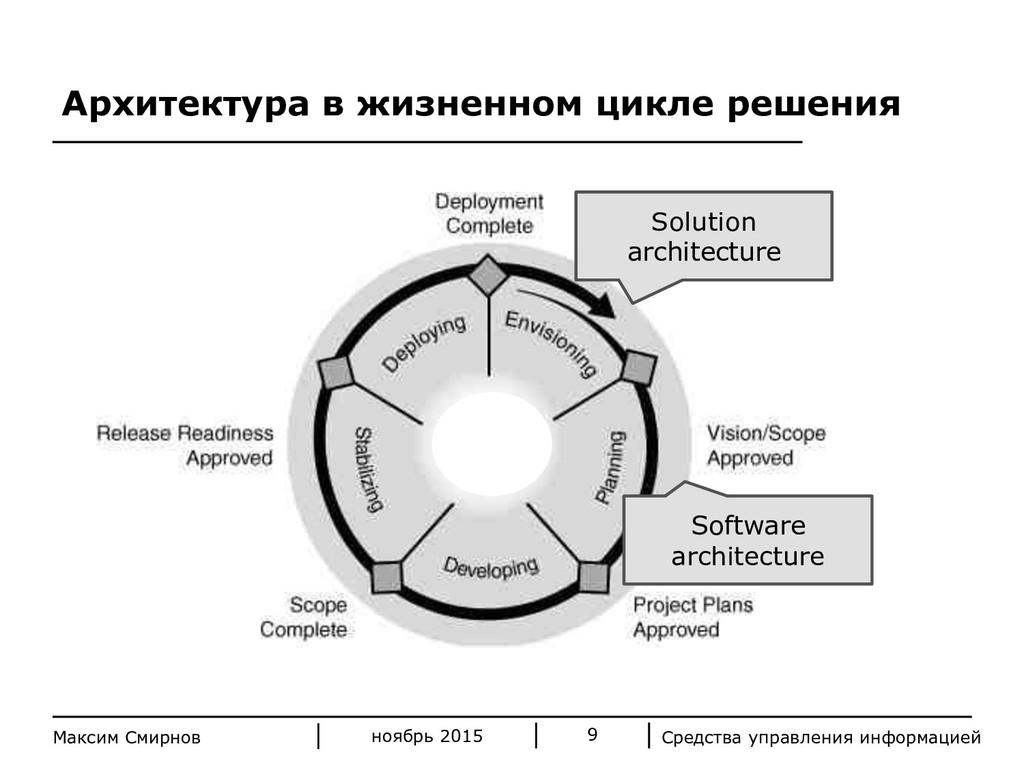 Средства управления информацией 9 Максим Смирно...