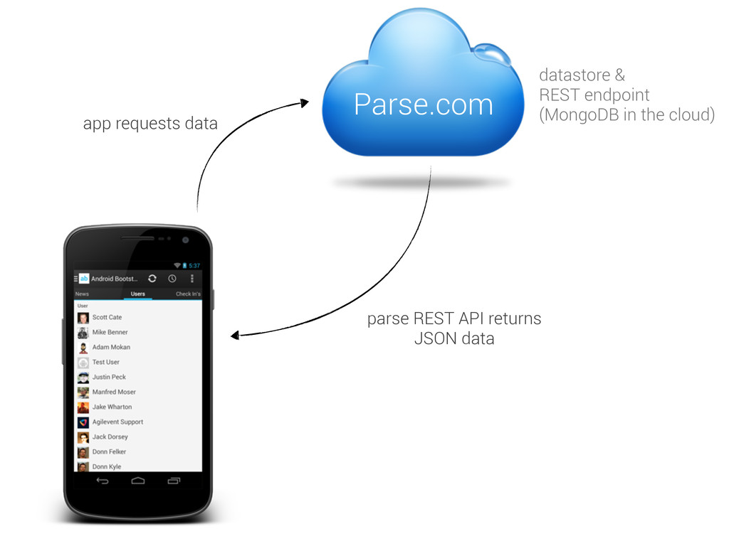 Parse.com datastore & REST endpoint (MongoDB in...