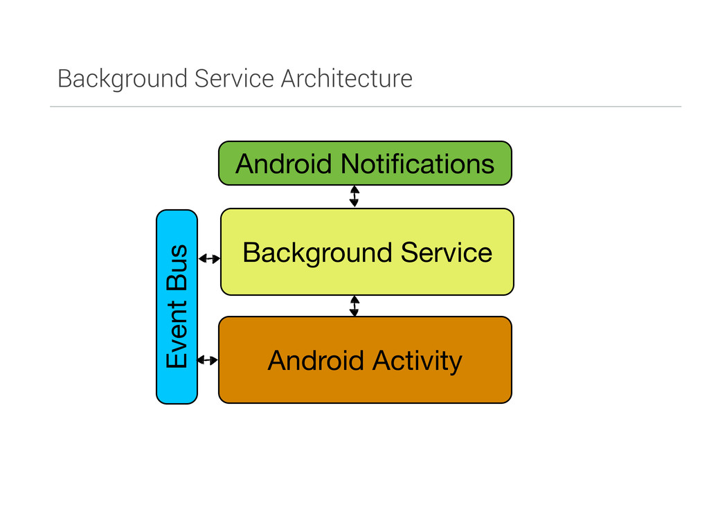 Background Service Architecture Android Activit...