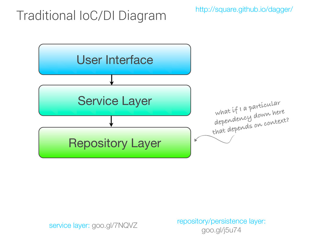 User Interface Service Layer Repository Layer w...