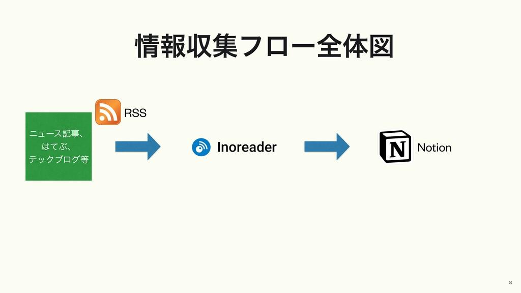 ใऩूϑϩʔશମਤ 8 RSS χϡʔεهɺ ͯͿɺ ςοΫϒϩά Notion