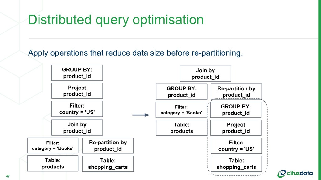 Distributed query optimisation Apply operations...