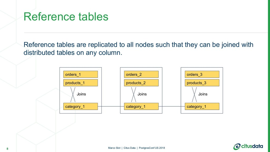 Reference tables are replicated to all nodes su...