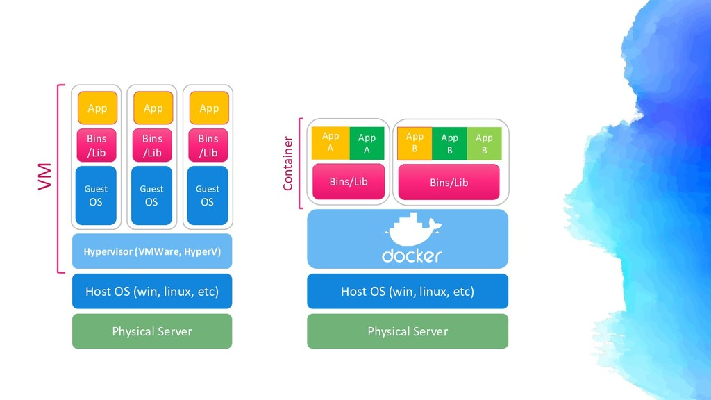 Physical Server Host OS (win, linux, etc) Hyper...